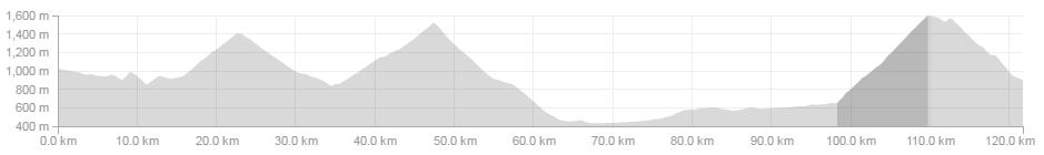 Megeve-Morzine route profile. (122km, elevation 2690m) with final ascent at Joux-Plane