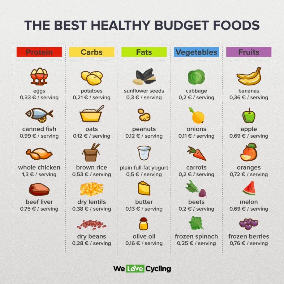 Eat Healthy On A Budget How To Do It Right We Love Cycling Magazine